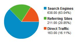 Search Engine Traffic Sources