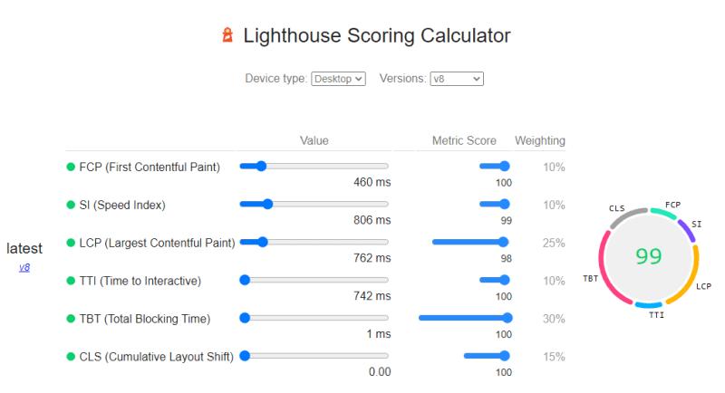 Lighthouse Performance Calculator screenshot for a website scoring 99/100